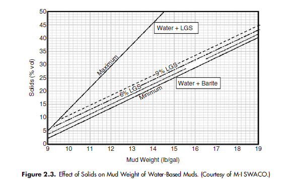 Figure 2.3. Effect of Solids on Mud Weight of Water-Based Muds