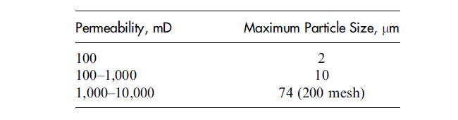 maximum bridging particle size