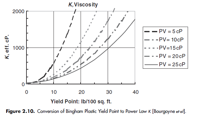 Conversion of Bingham Plastic Yield Point to Power Law K