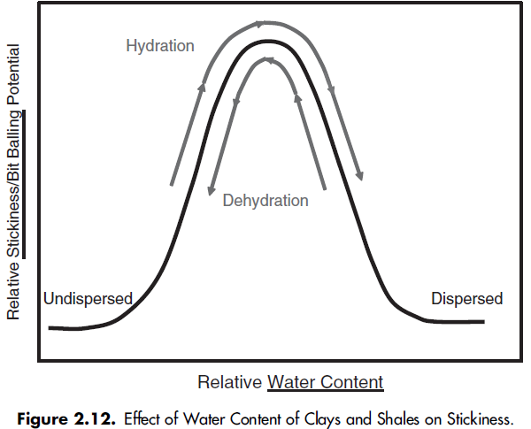 Effect of Water Content of Clays and Shales on Stickiness.