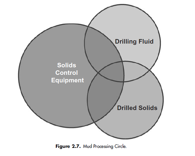 Mud Processing Circle