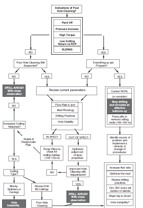 Hole-Cleaning Flow Chart.