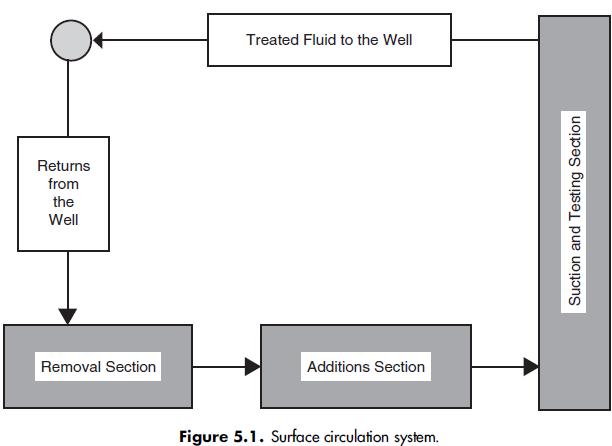 Surface circulation system