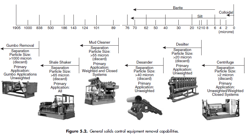 General solids control equipment removal capabilities