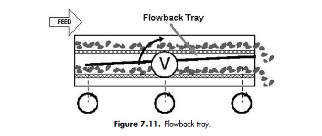 Flowback tray.