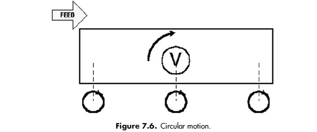 Circular motion.