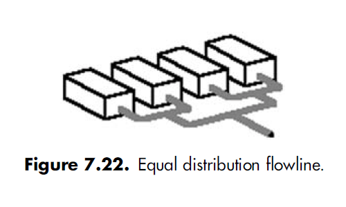 7.22 Equal distribution flowline.