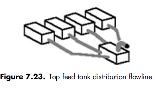 7.23 Top feed tank distribution flowline