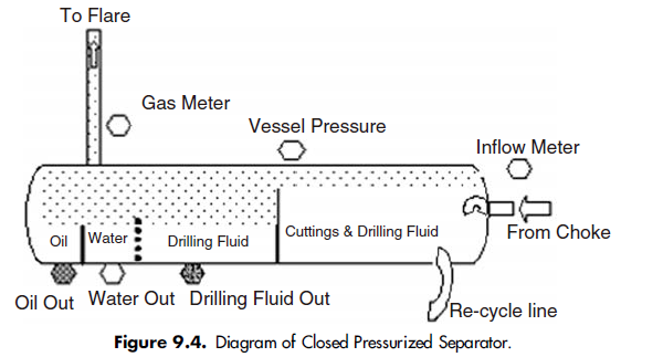 Diagram of Closed Pressurized Separator