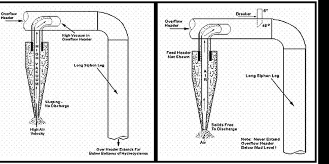 Solution to common discharge header problem.