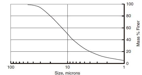 barite-size-distribution