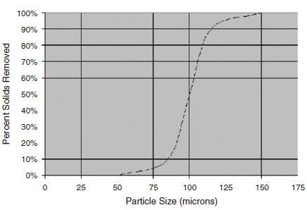 Shale shaker separation curve
