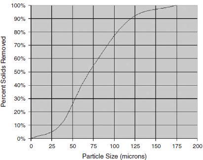 Desander separation curve.