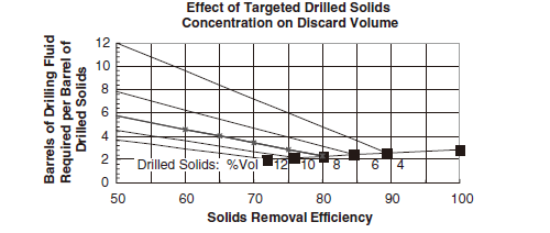 Effect of Targeted Drilled Solids Concentration on Discard Volume