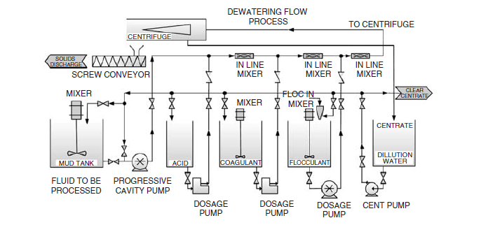 dewatering flow process