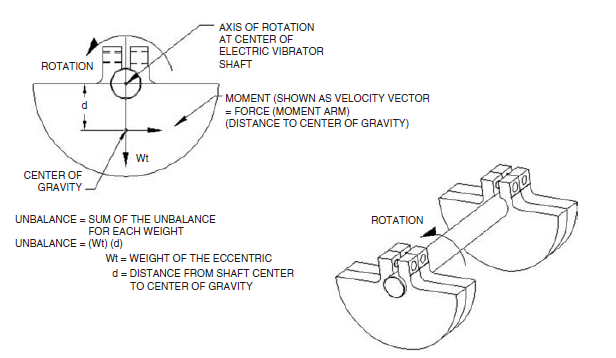 Eccentric weight unbalance of electric motor