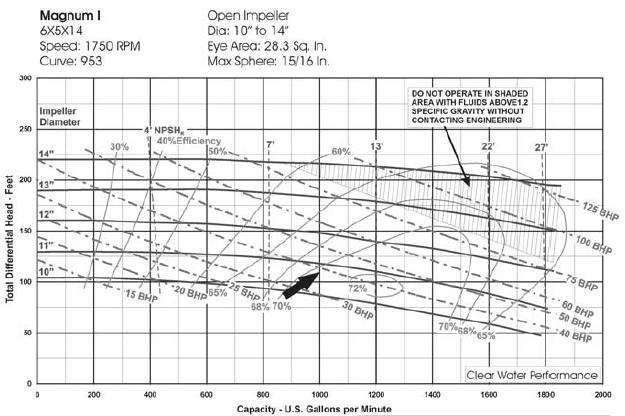 Centrifugal pump curve.