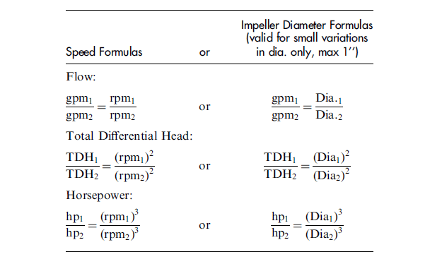 Speed Formulas