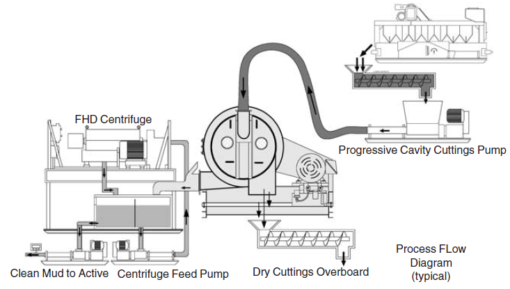 Drilling waste management device layout
