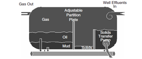 Closed separator system for underbalanced drilling