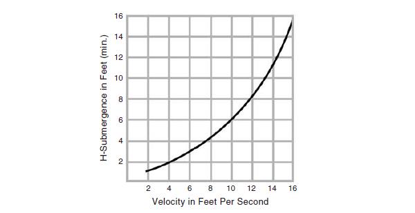 Submergence chart.