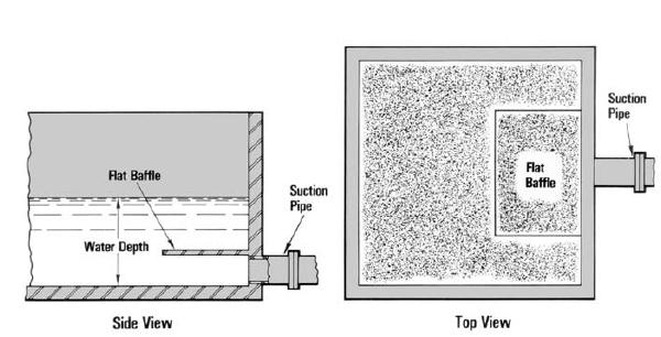 Baffle plate illustration.
