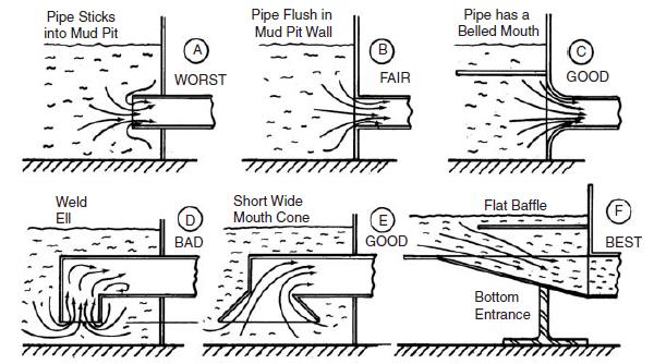 Suction line illustration