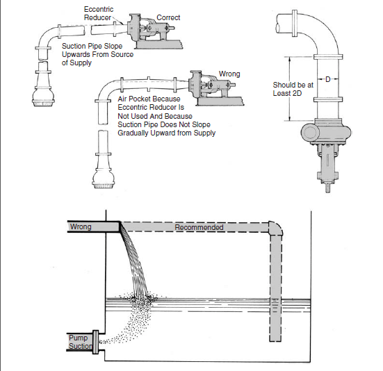 Piping recommendations.