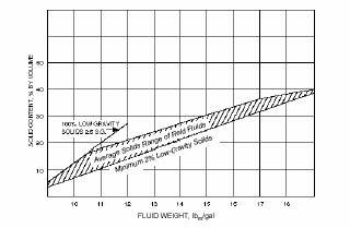 Average solids range of water-base drilling fluids (freshwater)