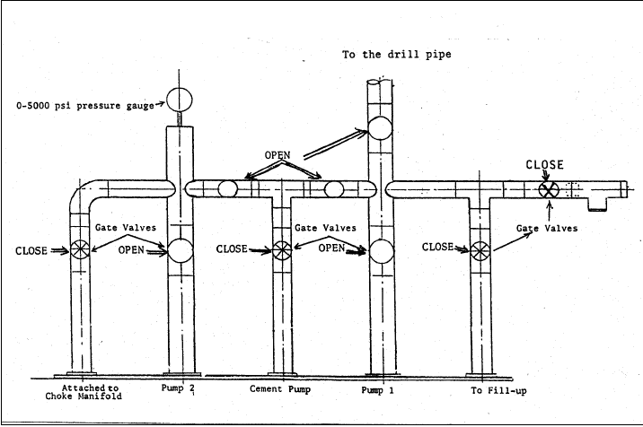 Stand Pipe Manifold