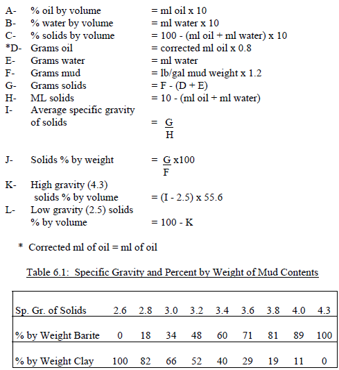 calculation drilling solids content