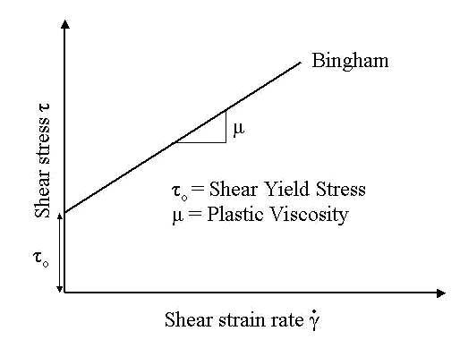 Shear strain rate