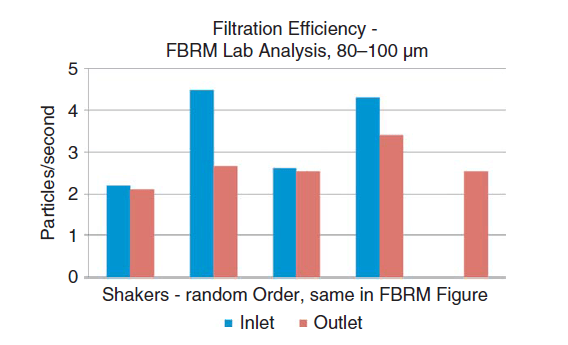 Particle counts for each of the shakers 80 to 100 lm