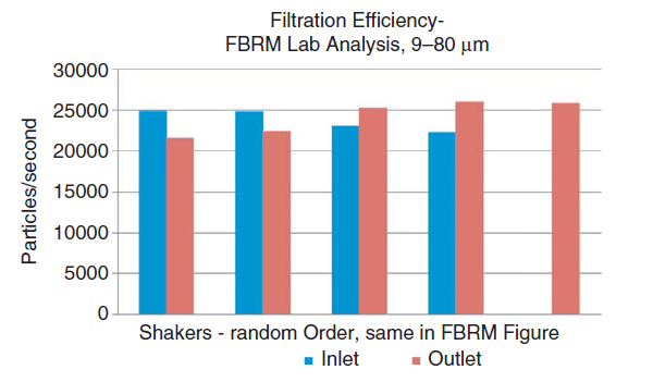 range of 9 to 80 lm Particle counts for each of the shakers