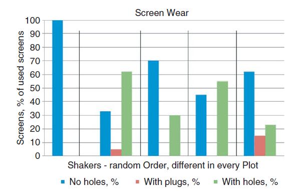 Screen wear of screens used in shaker tests.