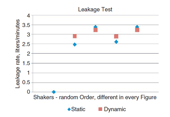 Leakage test