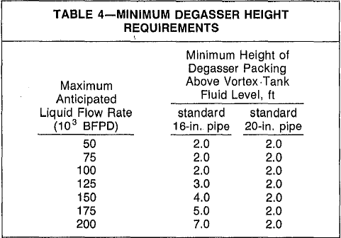 minimum degasser HEIGHT REQUIREMENTS