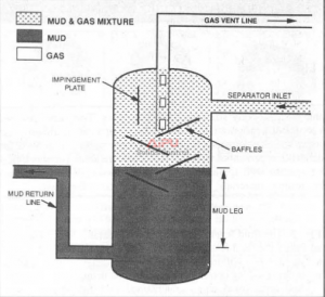 Closed-boHom mud/gas separator