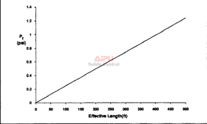 Effect of effective length on vent-line friction pressure.
