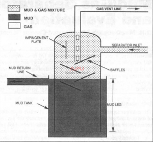 open-bottom mud/gas separator