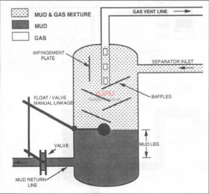 Float-type mud/gas separator