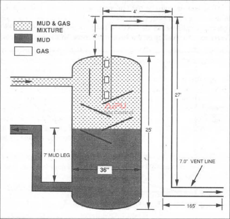 Mud/gas separator sizing.