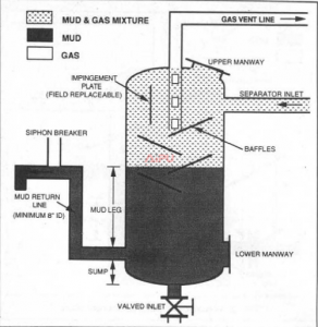 Mud gas separator components