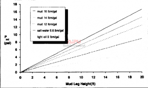 Effect of mud-leg height on mud-leg hydrostatic pressure.
