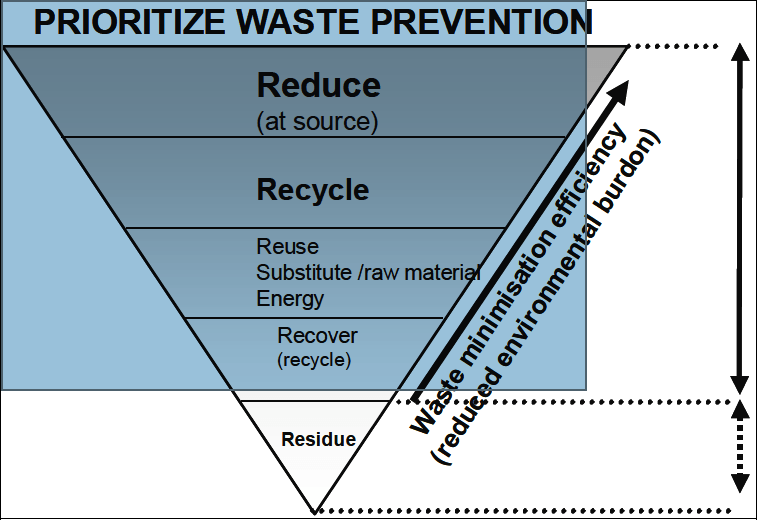 The waste minimization hierarchy.