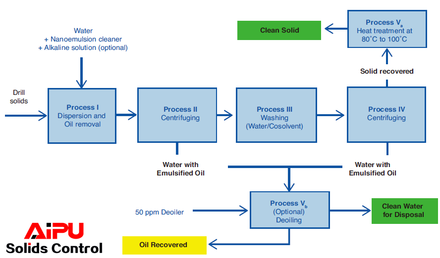 Nanoemulsion-cleaning-treatment process to achieve <1% oil content.