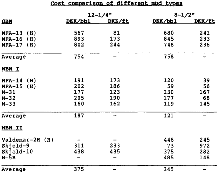 Table 1. Cost comparison of different mud types