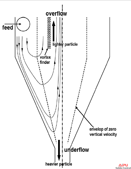 Solid-liquid separation mechanism in hydrocyclone.