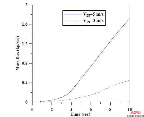 Comparison of mass flux of solids at the overflow.