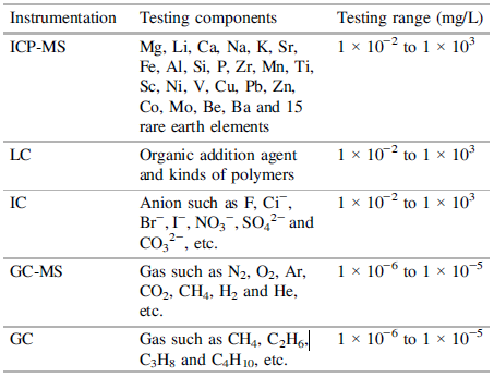 Testing methods and technical descriptions of drilling fluid samples